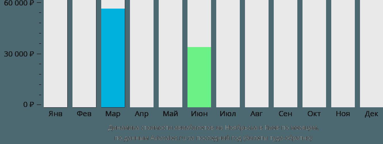 Динамика стоимости авиабилетов из Ноябрьска в Киев по месяцам