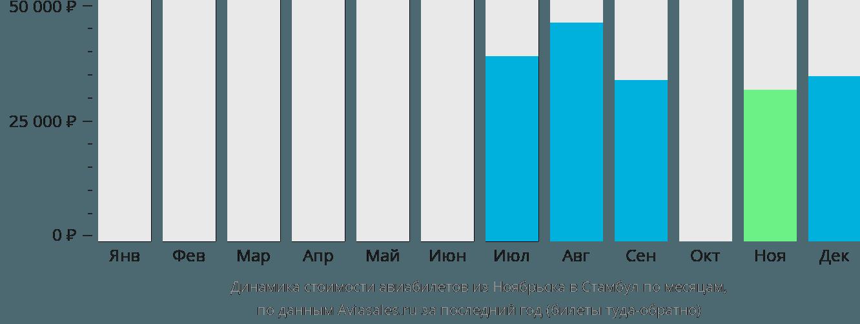 Динамика стоимости авиабилетов из Ноябрьска в Стамбул по месяцам