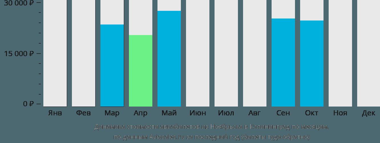 Динамика стоимости авиабилетов из Ноябрьска в Калининград по месяцам