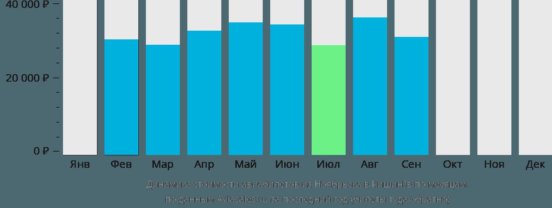 Динамика стоимости авиабилетов из Ноябрьска в Кишинёв по месяцам