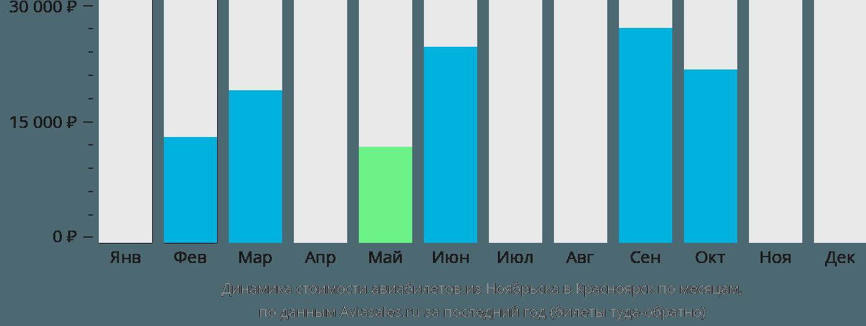 Динамика стоимости авиабилетов из Ноябрьска в Красноярск по месяцам