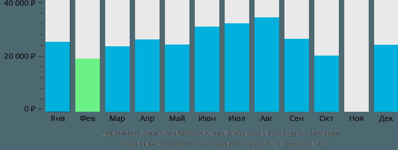 Динамика стоимости авиабилетов из Ноябрьска в Краснодар по месяцам