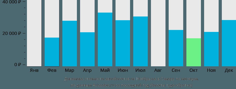 Динамика стоимости авиабилетов из Ноябрьска в Самару по месяцам