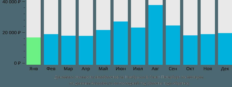 Динамика стоимости авиабилетов из Ноябрьска в Санкт-Петербург по месяцам