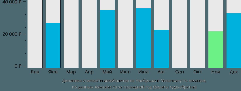 Динамика стоимости авиабилетов из Ноябрьска в Махачкалу по месяцам