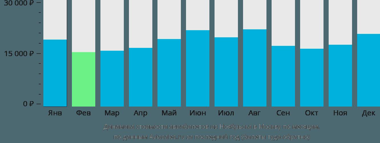 Динамика стоимости авиабилетов из Ноябрьска в Москву по месяцам