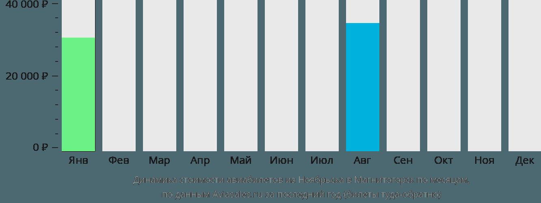 Динамика стоимости авиабилетов из Ноябрьска в Магнитогорск по месяцам