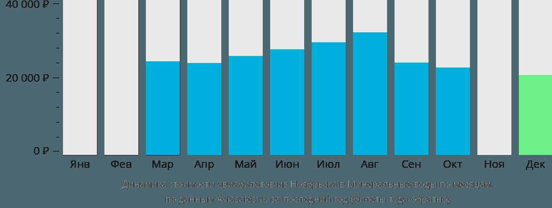 Динамика стоимости авиабилетов из Ноябрьска в Минеральные воды по месяцам