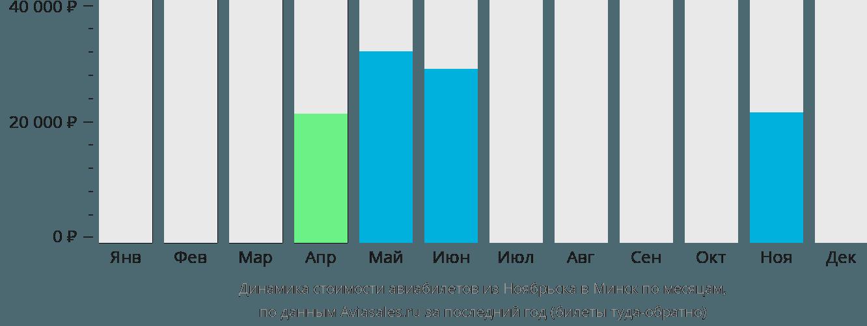 Динамика стоимости авиабилетов из Ноябрьска в Минск по месяцам