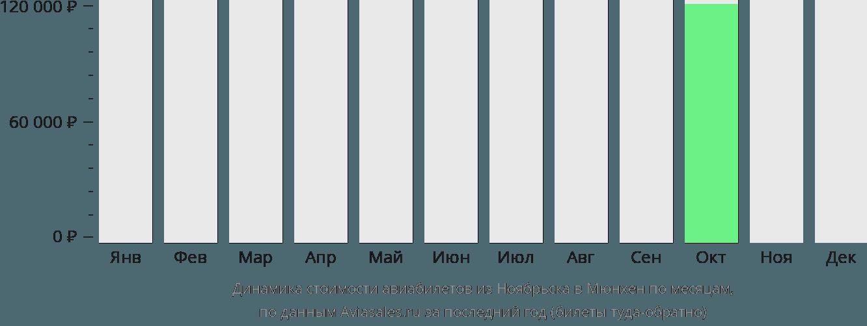 Динамика стоимости авиабилетов из Ноябрьска в Мюнхен по месяцам