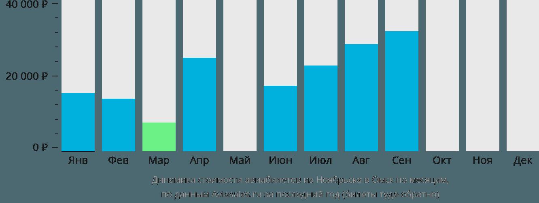 Динамика стоимости авиабилетов из Ноябрьска в Омск по месяцам