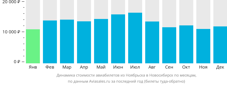 Динамика стоимости авиабилетов из Ноябрьска в Новосибирск по месяцам