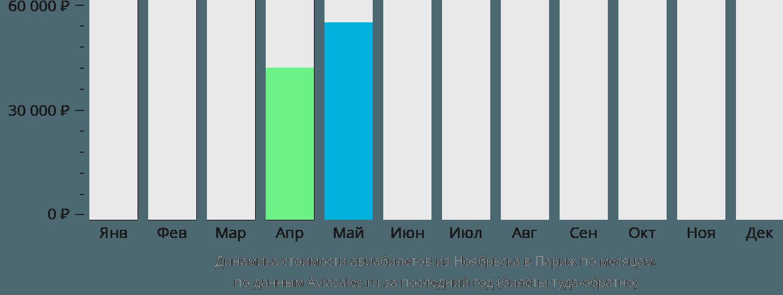 Динамика стоимости авиабилетов из Ноябрьска в Париж по месяцам