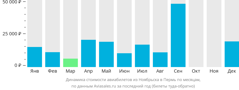 Динамика стоимости авиабилетов из Ноябрьска в Пермь по месяцам