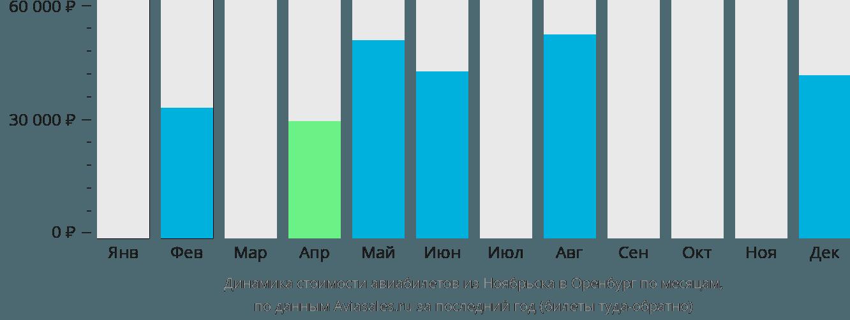 Динамика стоимости авиабилетов из Ноябрьска в Оренбург по месяцам
