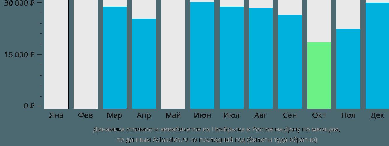Динамика стоимости авиабилетов из Ноябрьска в Ростов-на-Дону по месяцам