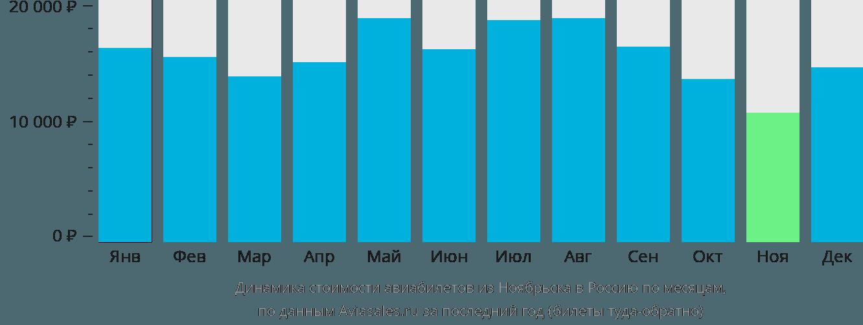 Динамика стоимости авиабилетов из Ноябрьска в Россию по месяцам