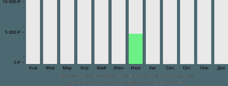 Динамика стоимости авиабилетов из Ноябрьска в Сингапур по месяцам