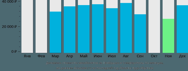 Динамика стоимости авиабилетов из Ноябрьска в Симферополь по месяцам
