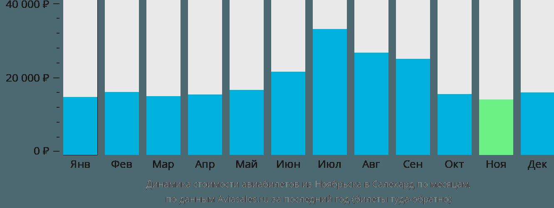 Динамика стоимости авиабилетов из Ноябрьска в Салехард по месяцам
