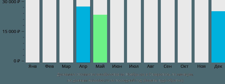 Динамика стоимости авиабилетов из Ноябрьска в Ставрополь по месяцам