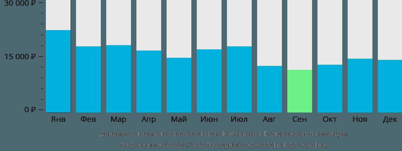 Динамика стоимости авиабилетов из Ноябрьска в Екатеринбург по месяцам