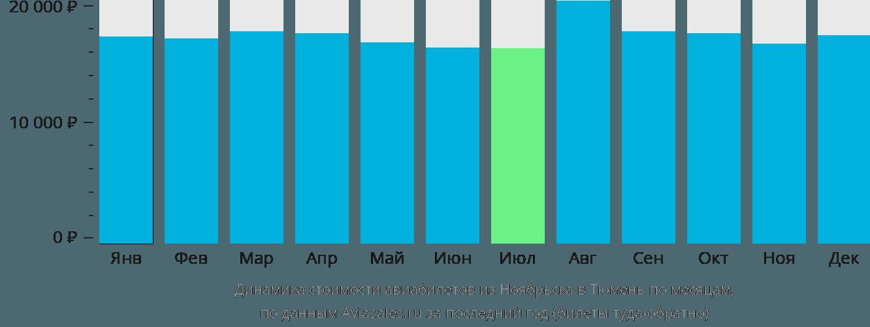 Динамика стоимости авиабилетов из Ноябрьска в Тюмень по месяцам
