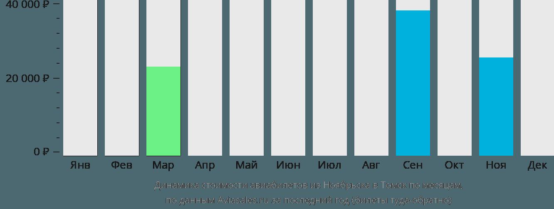 Динамика стоимости авиабилетов из Ноябрьска в Томск по месяцам