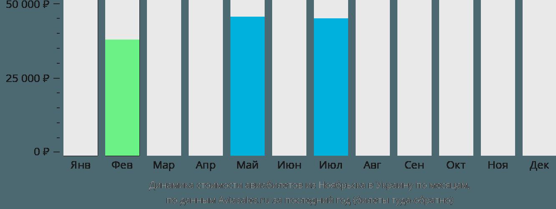 Динамика стоимости авиабилетов из Ноябрьска в Украину по месяцам