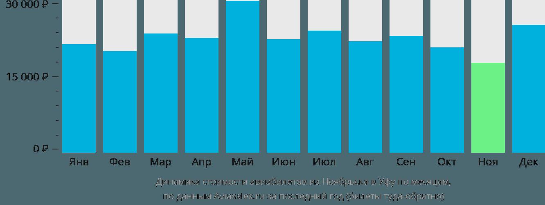 Динамика стоимости авиабилетов из Ноябрьска в Уфу по месяцам