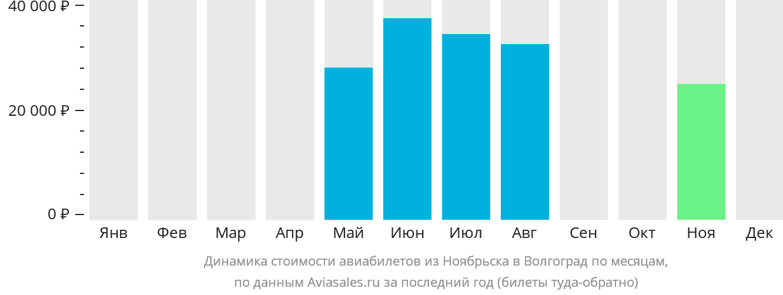 Динамика стоимости авиабилетов из Ноябрьска в Волгоград по месяцам