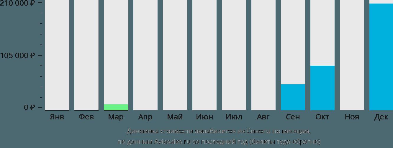 Динамика стоимости авиабилетов из Синопа по месяцам