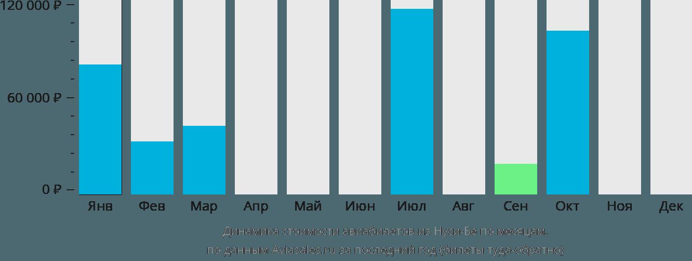 Динамика стоимости авиабилетов из Нуси-Бе по месяцам