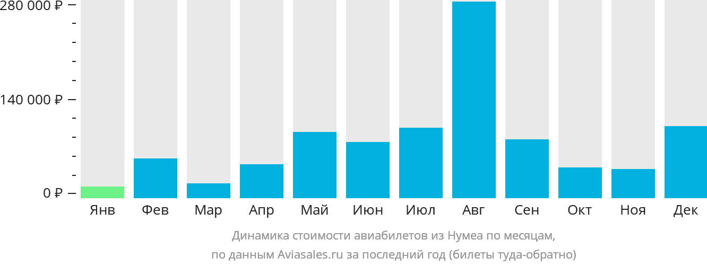 Динамика стоимости авиабилетов из Нумеа по месяцам