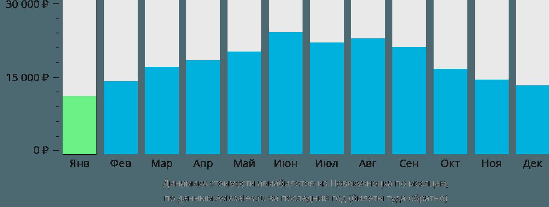 Динамика стоимости авиабилетов из Новокузнецка по месяцам