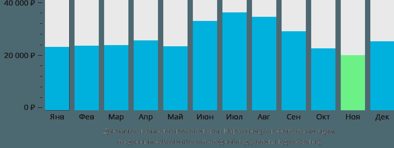 Динамика стоимости авиабилетов из Новокузнецка в Анапу по месяцам