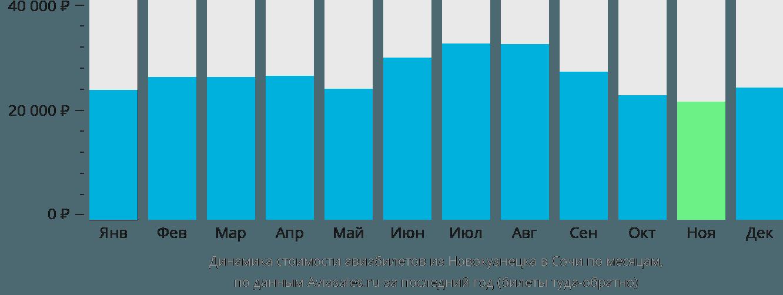 Динамика стоимости авиабилетов из Новокузнецка в Сочи по месяцам