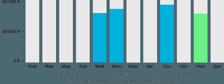 Динамика стоимости авиабилетов из Новокузнецка в Малагу по месяцам
