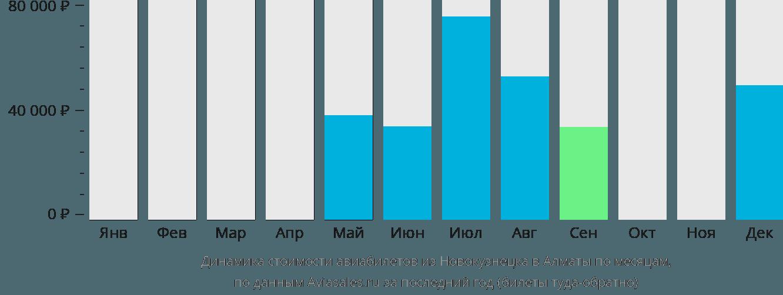 Динамика стоимости авиабилетов из Новокузнецка в Алматы по месяцам