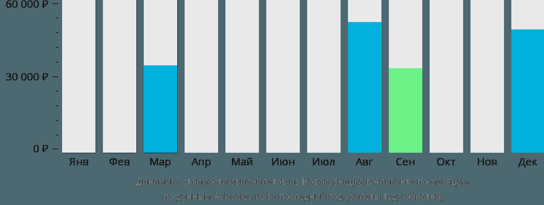 Динамика стоимости авиабилетов из Новокузнецка в Аликанте по месяцам