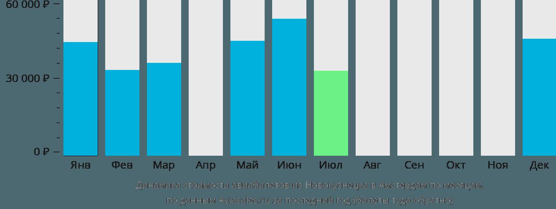Динамика стоимости авиабилетов из Новокузнецка в Амстердам по месяцам