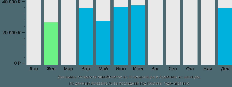 Динамика стоимости авиабилетов из Новокузнецка в Армению по месяцам