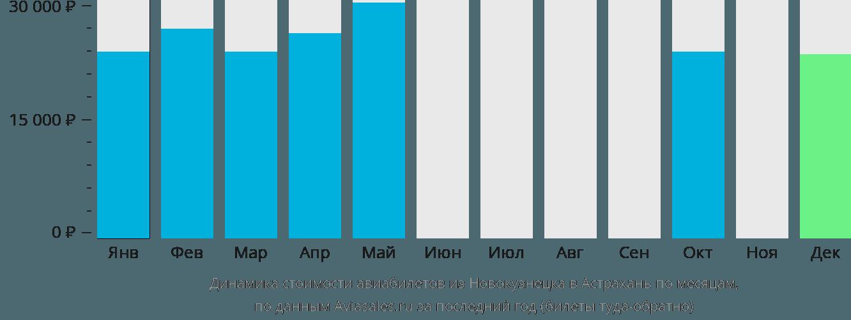 Динамика стоимости авиабилетов из Новокузнецка в Астрахань по месяцам
