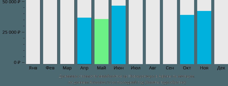 Динамика стоимости авиабилетов из Новокузнецка в Афины по месяцам