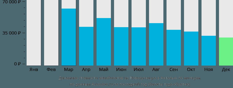 Динамика стоимости авиабилетов из Новокузнецка в Анталью по месяцам