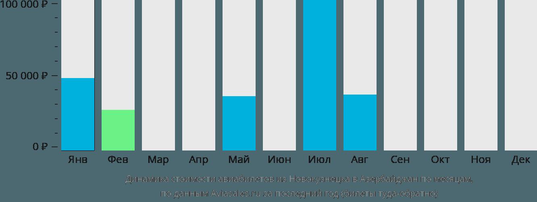 Динамика стоимости авиабилетов из Новокузнецка в Азербайджан по месяцам