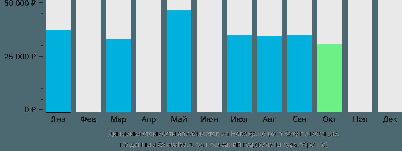 Динамика стоимости авиабилетов из Новокузнецка в Баку по месяцам