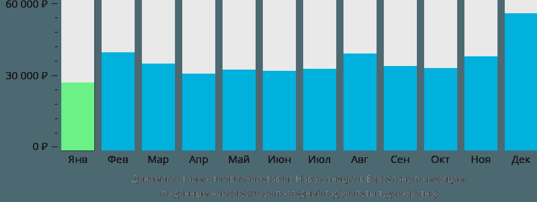 Динамика стоимости авиабилетов из Новокузнецка в Барселону по месяцам