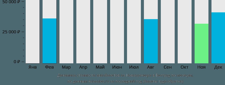 Динамика стоимости авиабилетов из Новокузнецка в Белград по месяцам