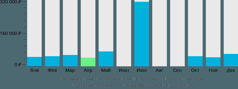 Динамика стоимости авиабилетов из Новокузнецка в Бангкок по месяцам